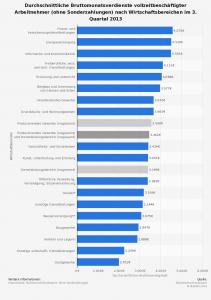 Durchschnittseinkommen in Deutschland nach Branchen