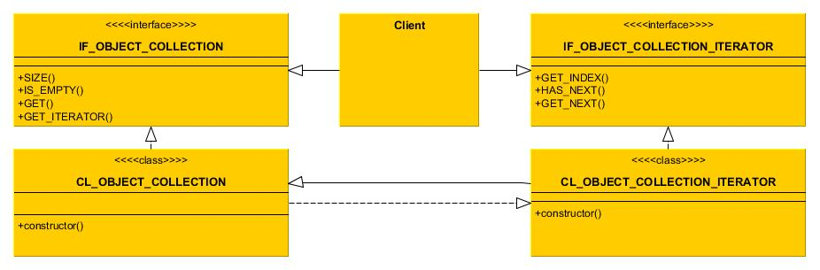 Iterator [Design Pattern]